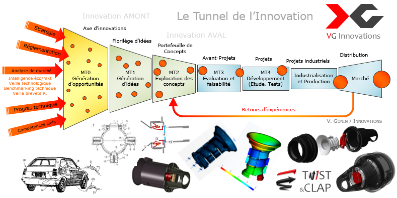 Mini innovation funnel vg